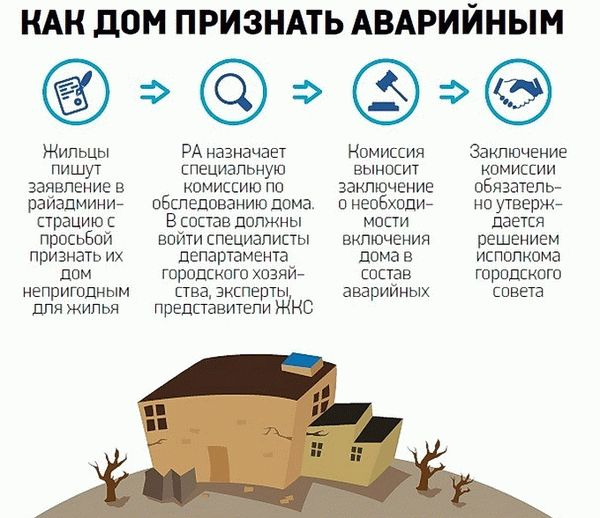 Межведомственная комиссия по признанию жилья аварийным    Межведомственная комиссия по признанию жилья аварийным